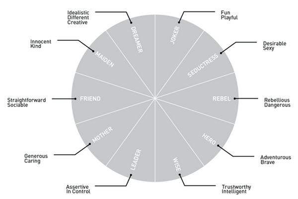 Defining Brand Personality