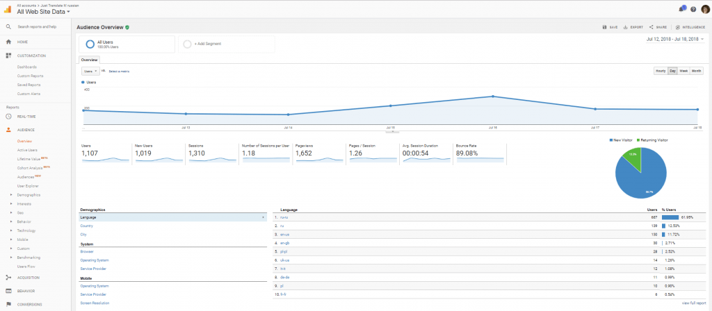 Average time on website: average session duration in Google Analytics